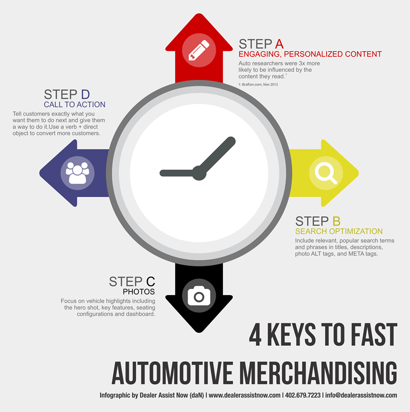 4 Keys to Fast Automotive Merchandising