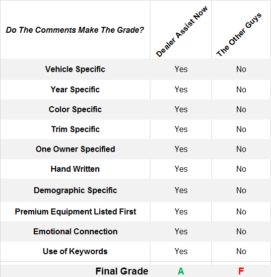 a grading chart with ten categories to see how auto-generated comments compare to handwritten vehicle descriptions